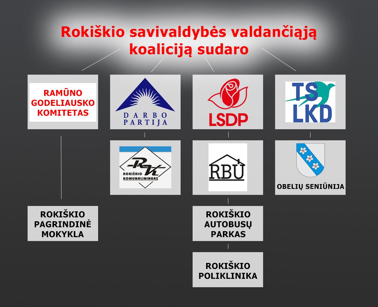 Kas sudaro Rokiškio savivaldybės valdančiąją koaliciją